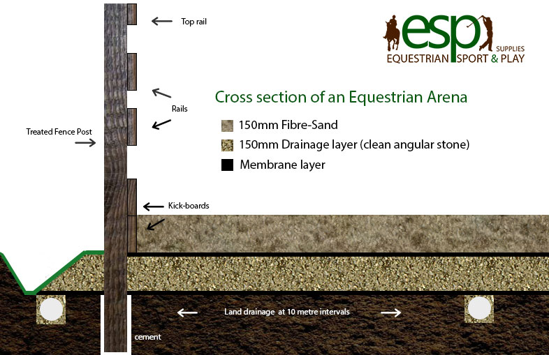 Cross Section of and Equestrian Arena using Fibre-Sand