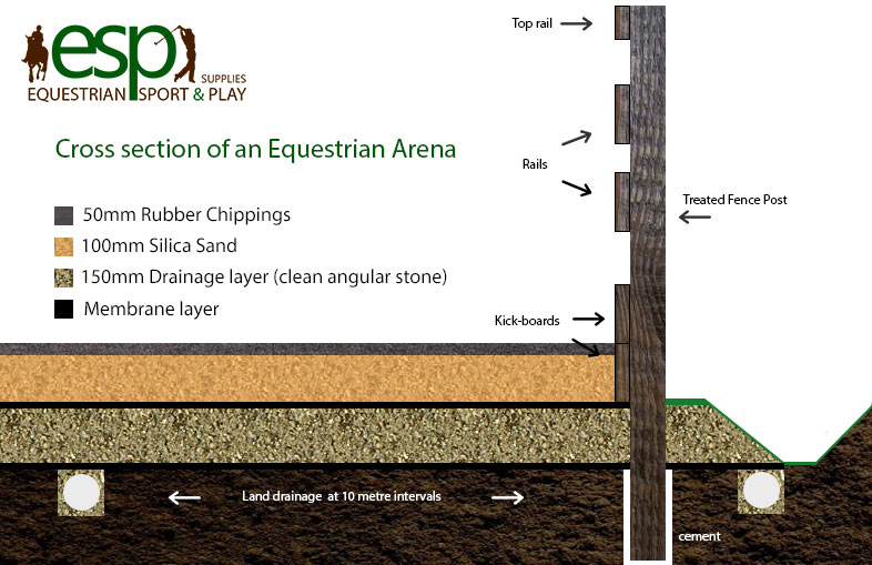 Cross Section of an Equestrian Arena using 50mm Rubber Chippings, 100mm Silica Sand, 150mm Drainage Layer and Geo-Text membrane